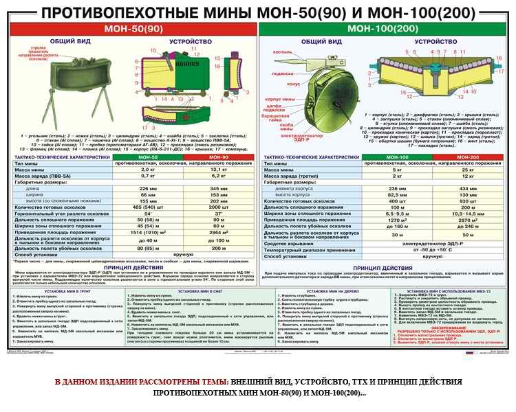 пацански противопехотные мины фото описание промторг