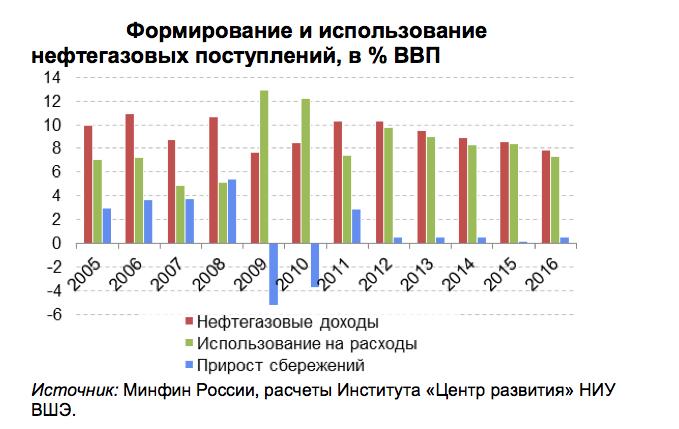 Использование нефтегазовых доходов в РФ
