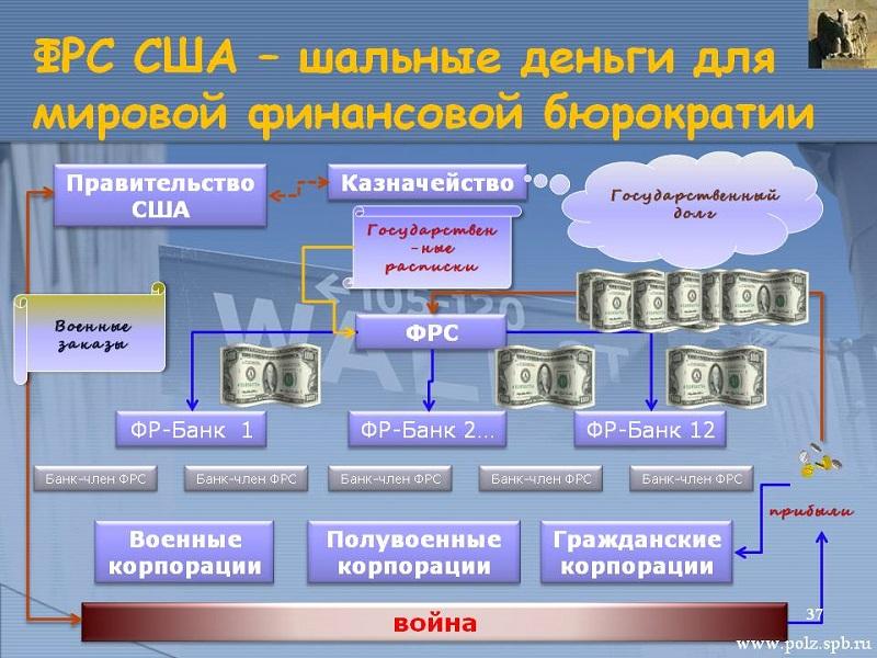 Банки-члены фрс_ частные объявления дать объявление о продаже пылесоса